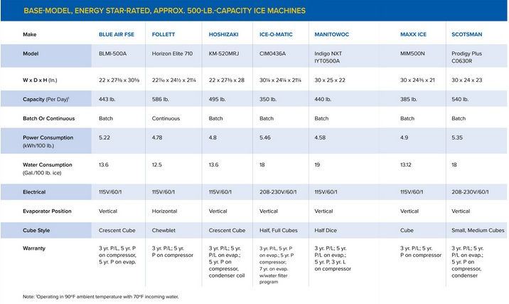 Ice Machines Equipment Comparison Chart