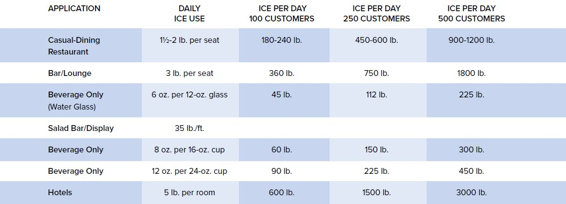 Restaurant Ice Machine Sizing Guide