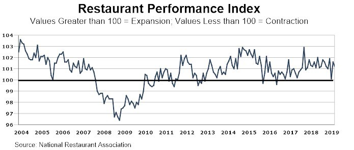 Chart for restaurant performance index