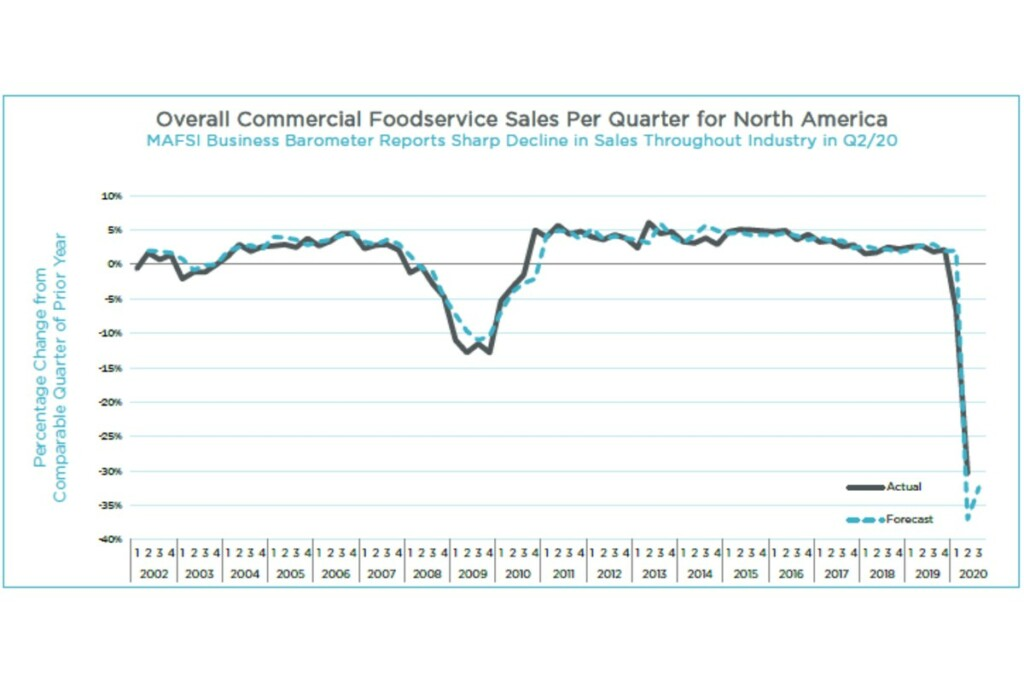 Q2 2020 Overall Commercial Foodservice Sales Per Quarter for NA (2)