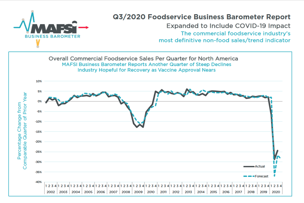 MAFSI Business Barometer shows sales down 24.4% in Q3 2020