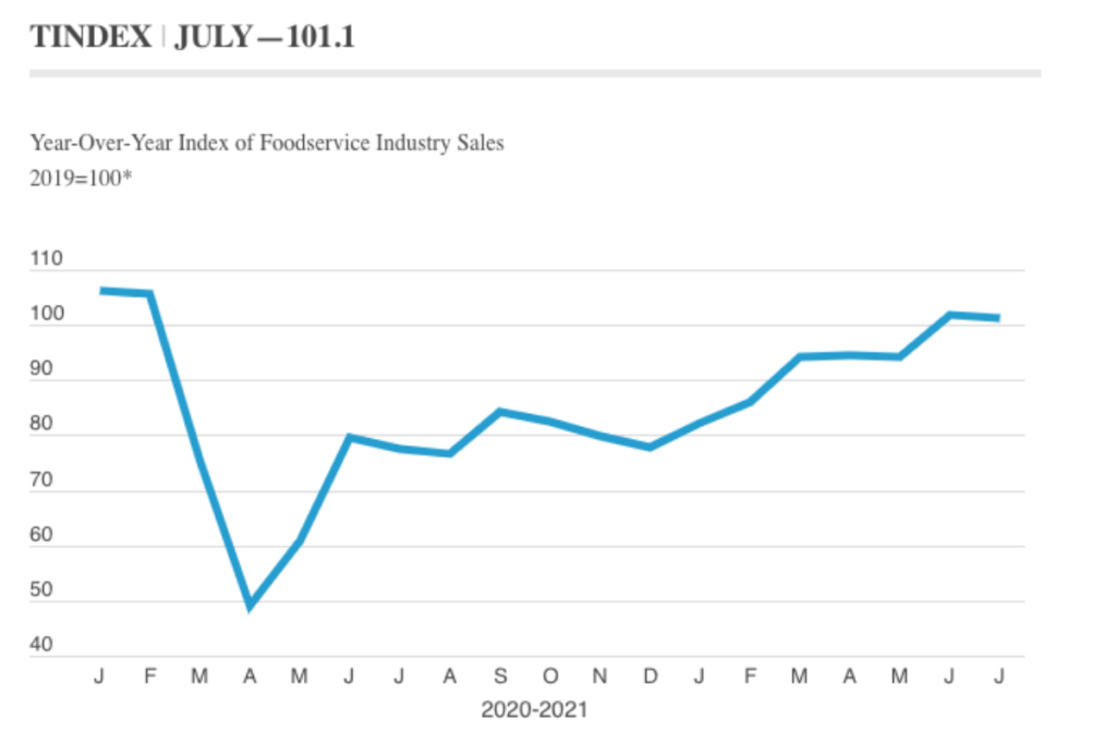 July's TIndex of 101.1 represents 1.1% growth in the industry over July 2019. Courtesy of Technomic.